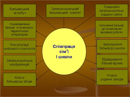 работы форма і методи співробітництва днз і сімї этой статье